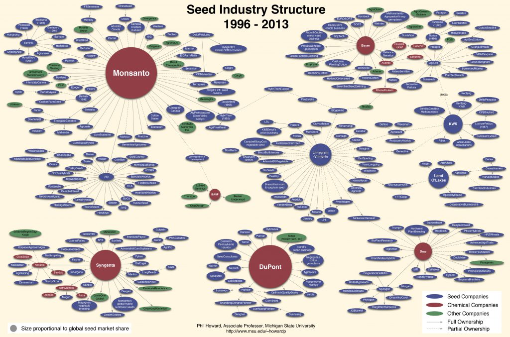 seed-industry